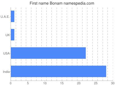 Given name Bonam
