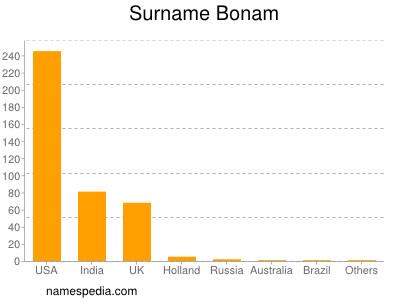 Surname Bonam