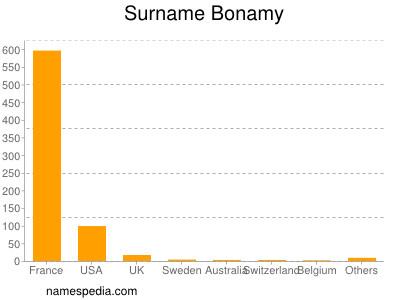 Surname Bonamy