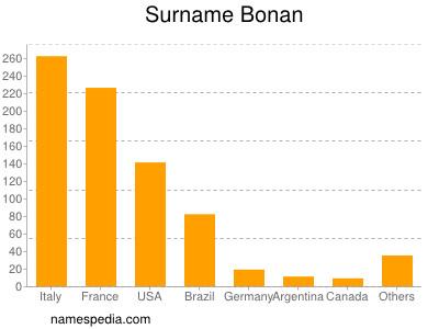 Surname Bonan