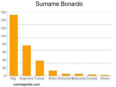 Surname Bonardo