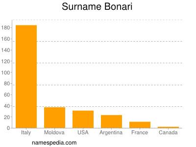 Surname Bonari