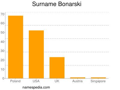 Surname Bonarski