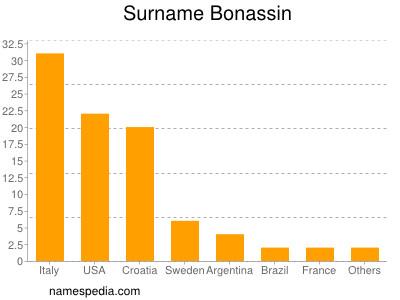 Surname Bonassin