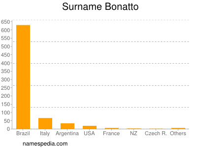 Surname Bonatto