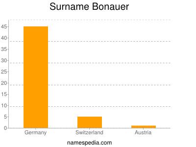 Surname Bonauer