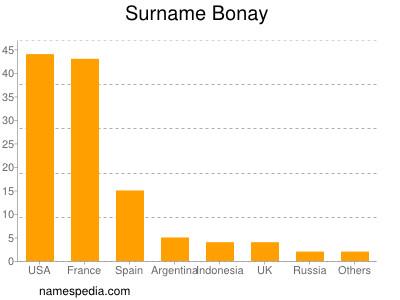 Surname Bonay