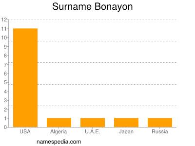 Surname Bonayon
