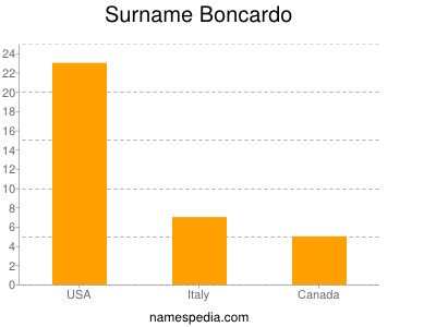 Surname Boncardo