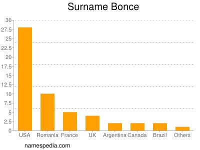Surname Bonce