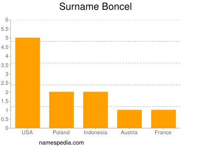 Surname Boncel