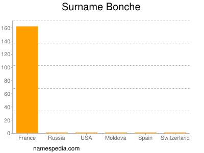 Surname Bonche