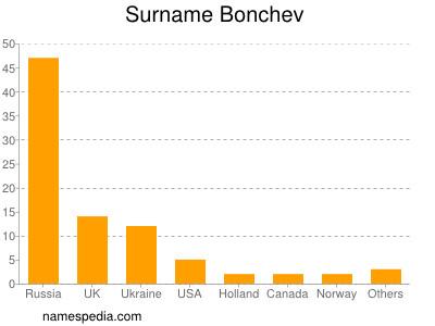 Surname Bonchev