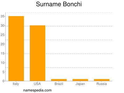 Surname Bonchi