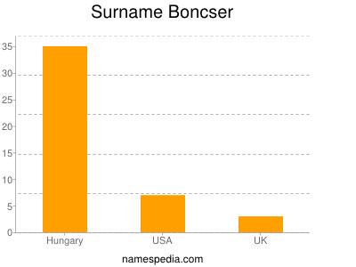 Surname Boncser