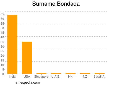 Surname Bondada