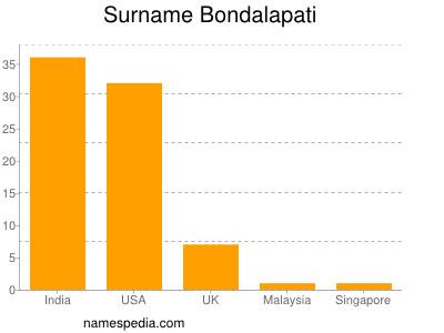 Surname Bondalapati