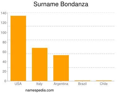 Surname Bondanza