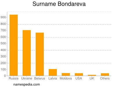 Surname Bondareva