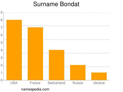Surname Bondat