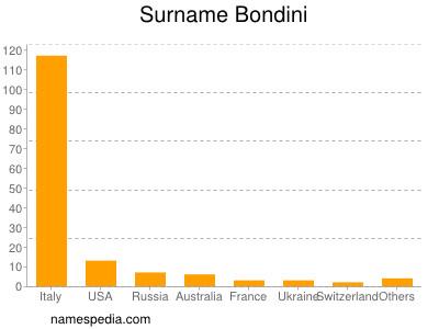 Surname Bondini