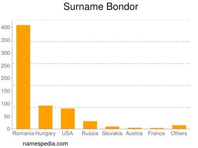 Surname Bondor
