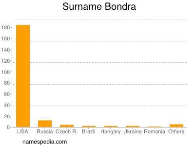Surname Bondra