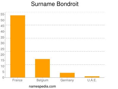 Surname Bondroit