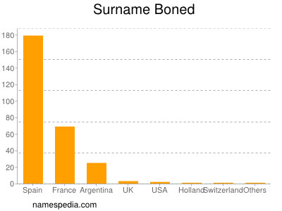 Surname Boned