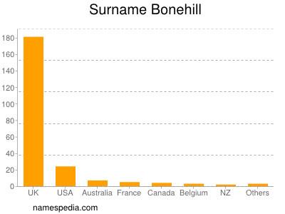 Surname Bonehill