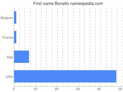 Given name Bonello