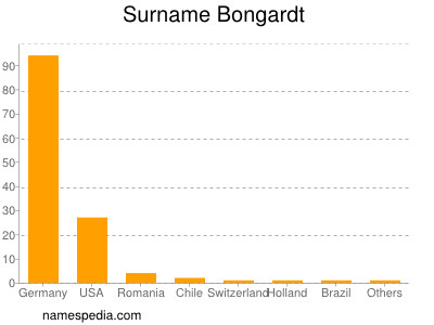Surname Bongardt