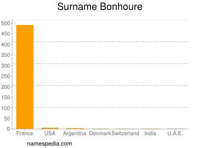 Surname Bonhoure