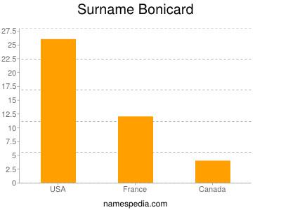 Surname Bonicard