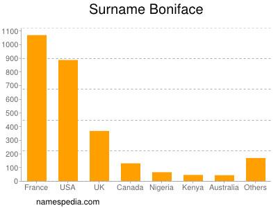 Surname Boniface