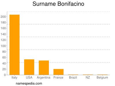 Surname Bonifacino