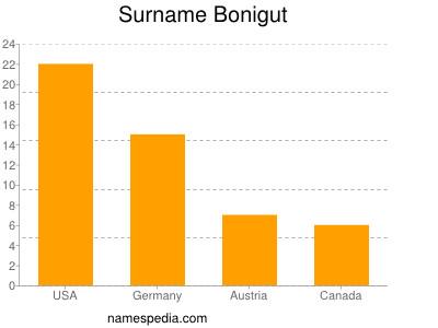 Surname Bonigut