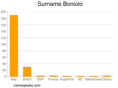 Surname Boniolo