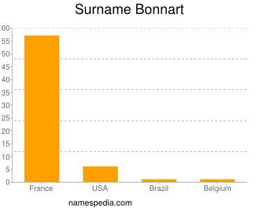 Surname Bonnart