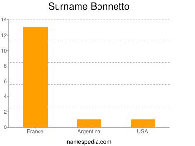 Surname Bonnetto