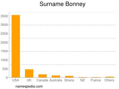 Surname Bonney