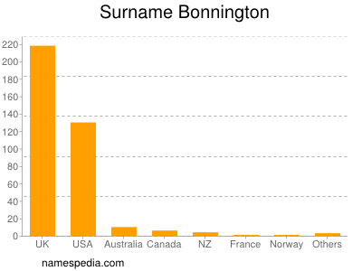 Surname Bonnington