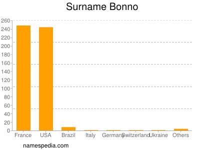 Surname Bonno