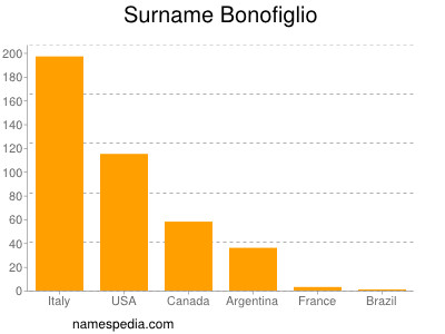 Surname Bonofiglio