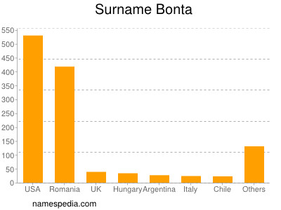 Surname Bonta