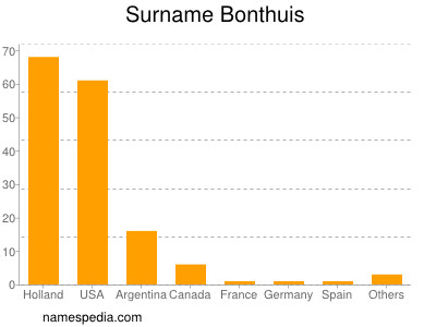 Surname Bonthuis