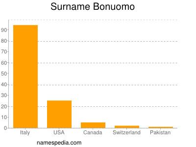 Familiennamen Bonuomo