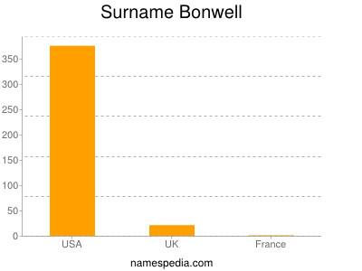 Surname Bonwell