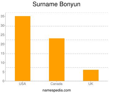 Surname Bonyun
