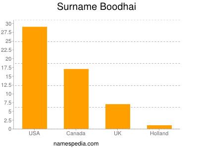 Surname Boodhai